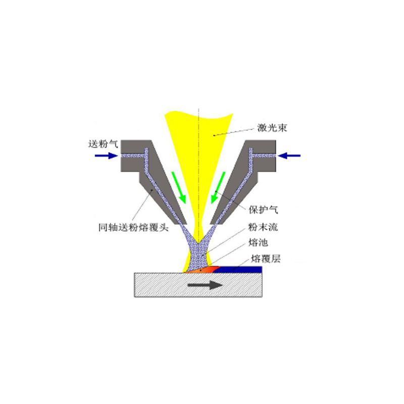 超高速激光熔覆技术在工作过程中会存在哪些特点